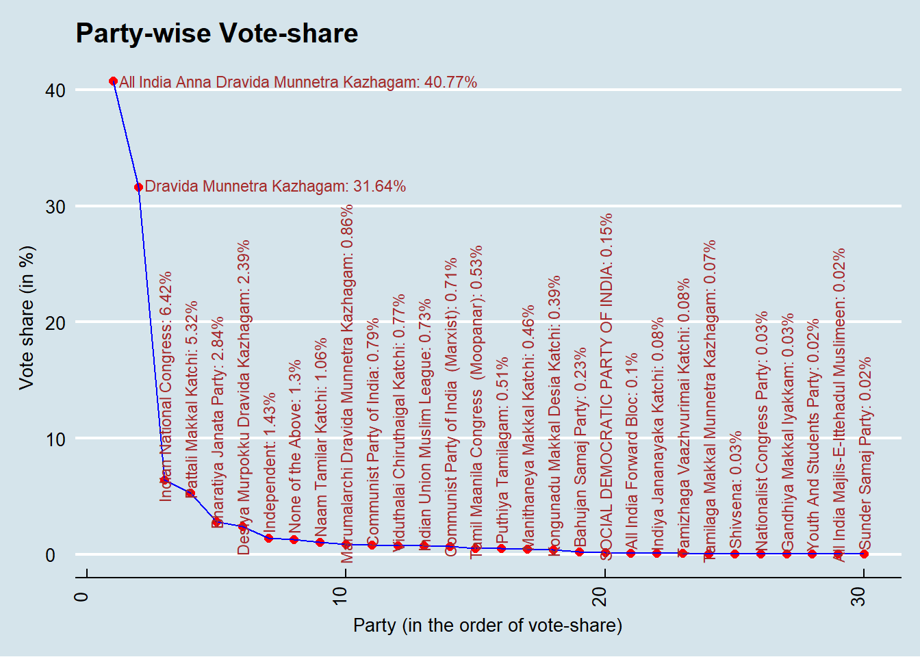 We can see that approx. 75% of vote-share gravitate towards two dominant  parties AIADMK and DMK, leaving the rest with abysmal vote-shares (Note:  DMK had ...